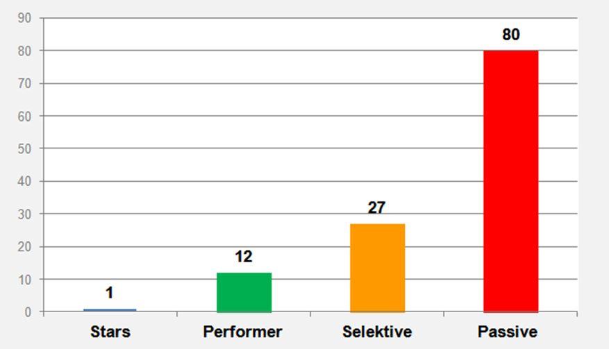 Verteilung der analysierten Versicherer