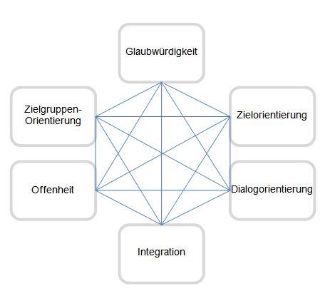 Pieper_Anforderungen_Nachhaltigkeitskommunikation